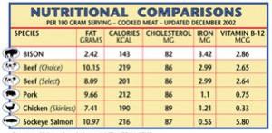 Næringsmæssig sammenligning